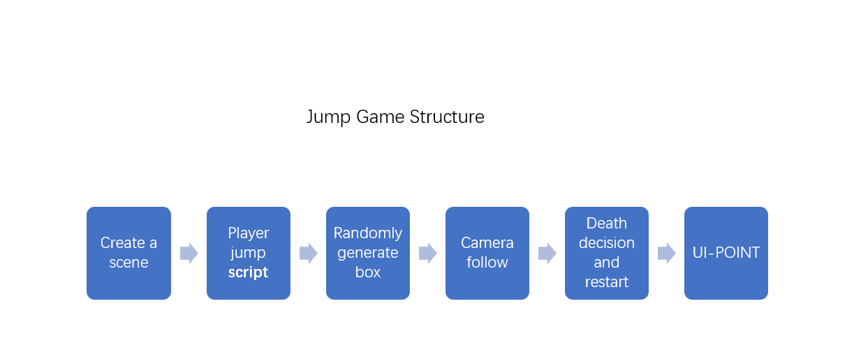Getting into Unity 3D – GSA-Ixd learning journal